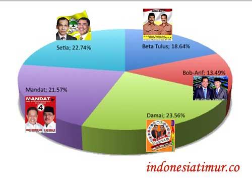 penetapan hasil suara KPUD Maliku