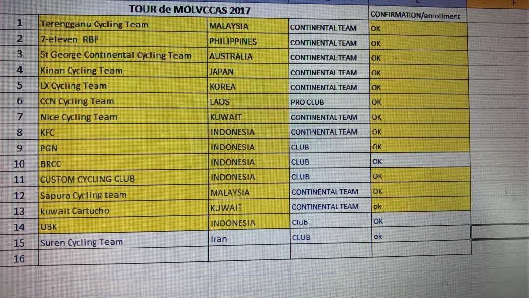 peserta Tour de Molvccas